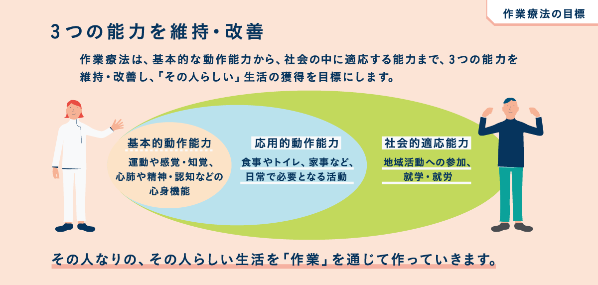 https://www.jaot.or.jp/assets/images/content/ot_job_03.png
