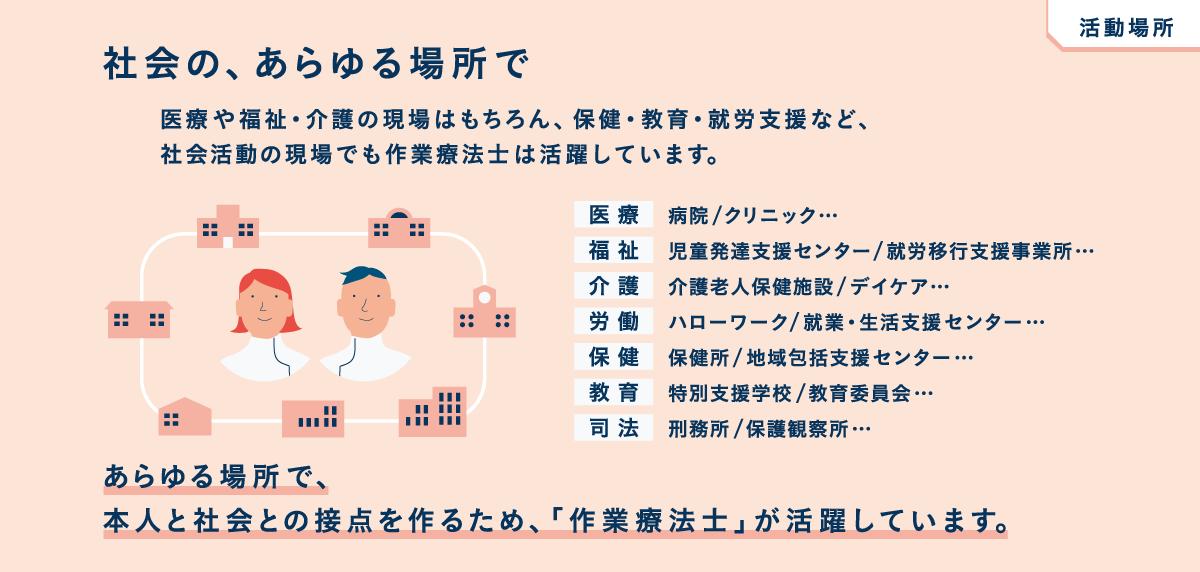 https://www.jaot.or.jp/assets/images/content/ot_job_07.png