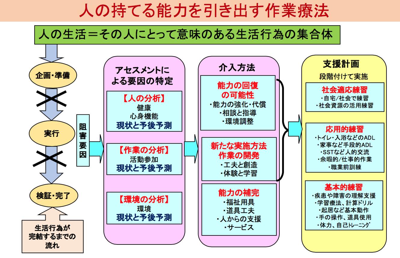 □人の持てる能力を引き出す作業療法|日本作業療法士協会